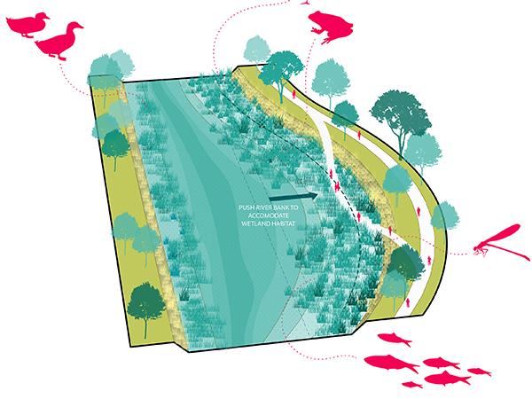South Platte River Integration Plan