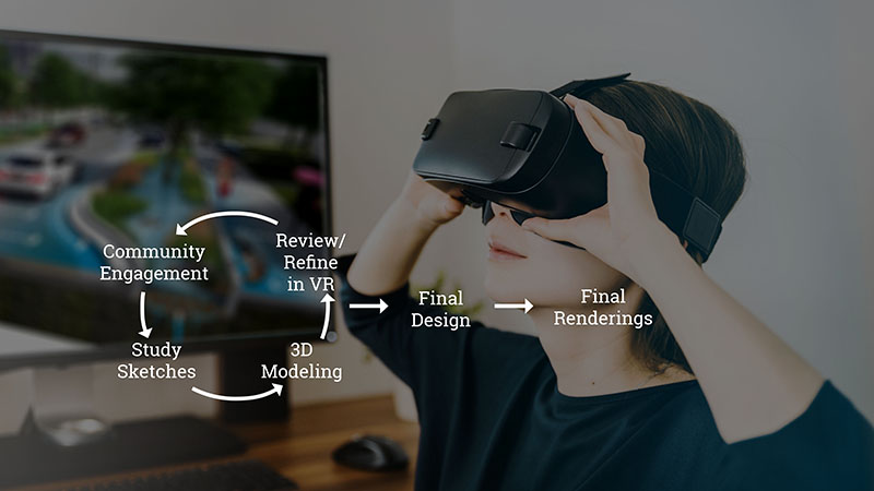 Virtual Reality Changing the Landscape Architecture Design Process
